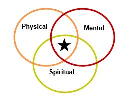 psychical mental spiritual health.jpg - Mental Health