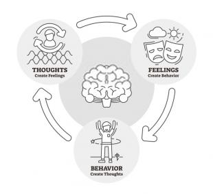 Resolving Problem e1571721597796 - Manage Stress