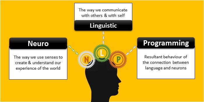 Neuro Linguistic Programming Details - Neuro Linguistic Programming