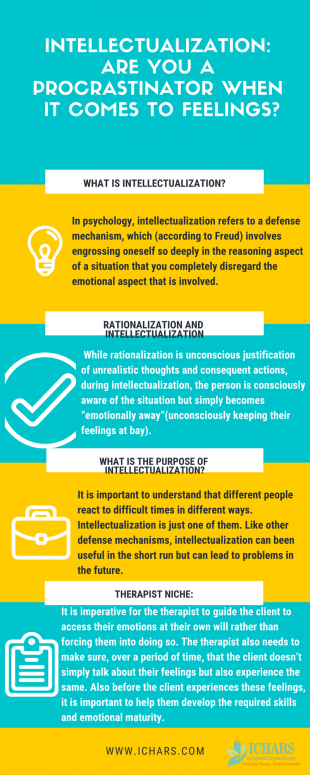Intellectualization Defence Mechanism infographic - Intellectualization