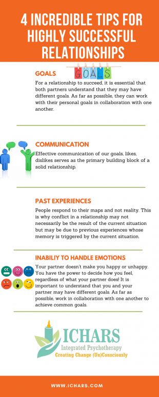 Guidelines for successful relationships - Happy Relationships