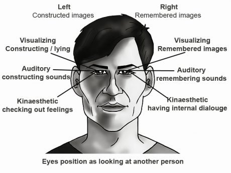 NLP eye cues - Representation System