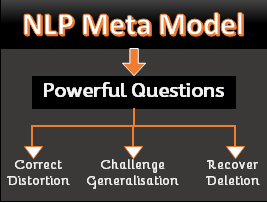 Most effective tool for taking interviews? - NLP Meta ...