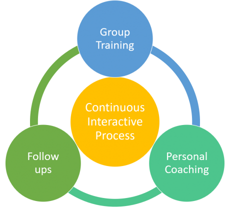 Interactive NLP training coaching process corporate -